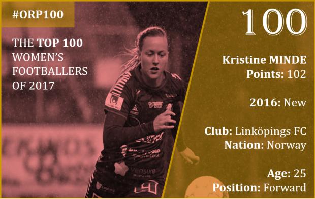 #100 - Kristine Minde, Top 100 Women's Footballers of 2017