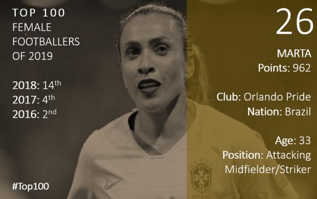 Top 100 2019 Marta