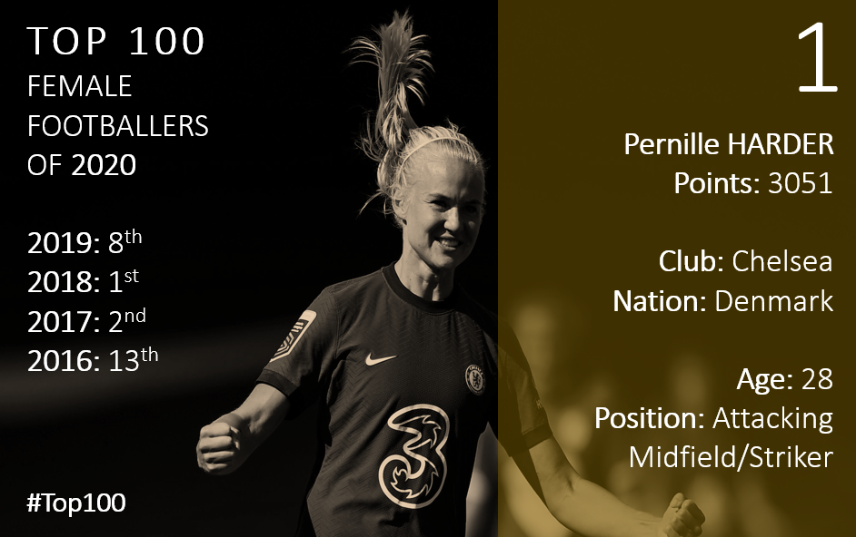 Top 100 2020 Pernille Harder